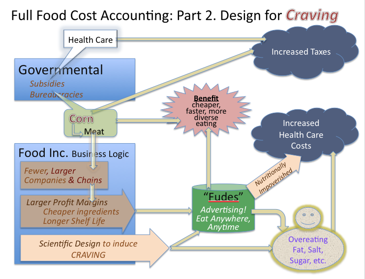 Design of foods for Craving.